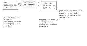 Justica estadual