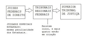 justica federal