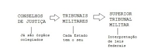 justica militar