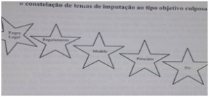 constelação